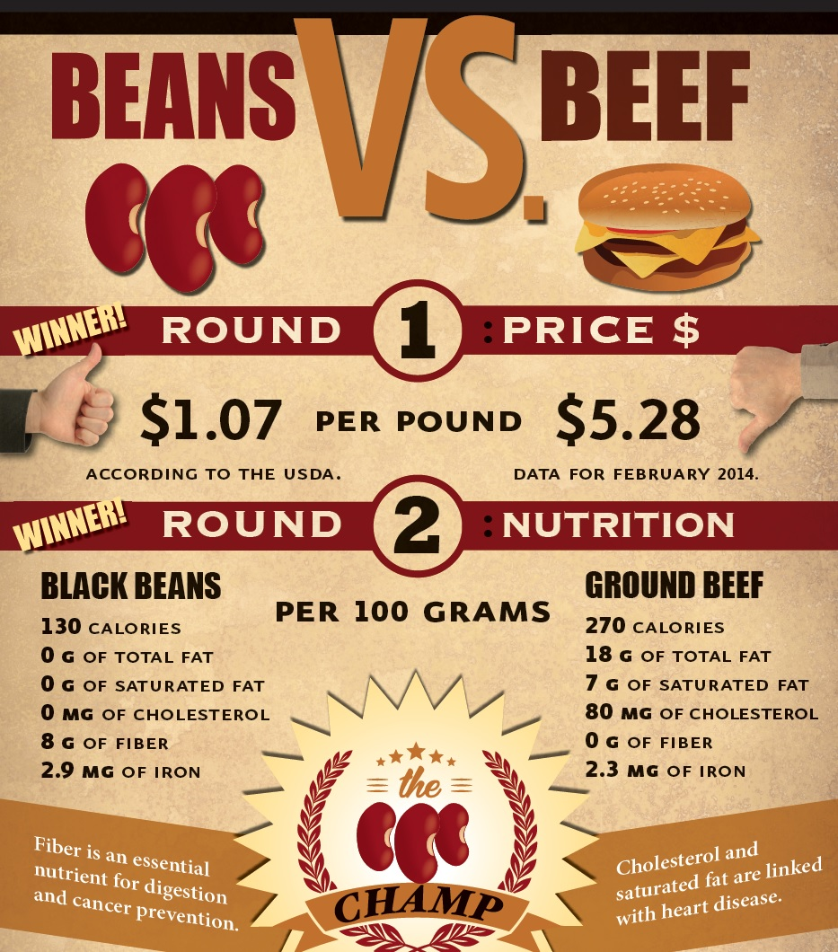 Beans or Beef? Which is Healthier?