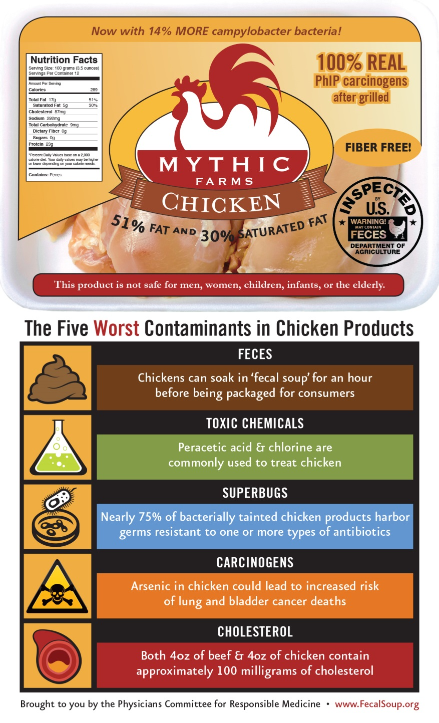 The Five Worst Contaminants in Chicken Products